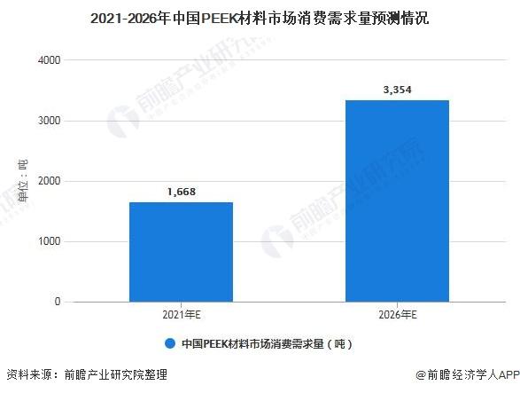 2021-2026年中国PEEK材料市场消费需求量预测情况
