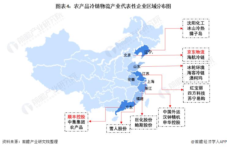 《【摩臣平台网】【干货】农产品冷链物流产业产业链全景梳理及区域热力地图》