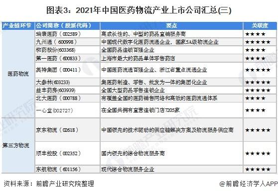 图表3:2021年中国医药物流产业上市公司汇总(三)