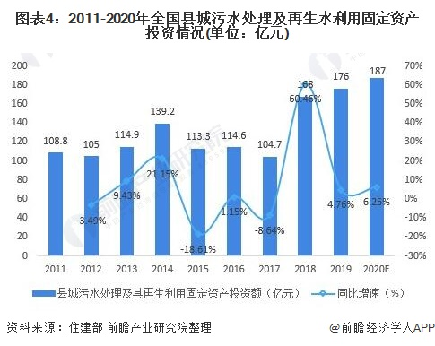 图表4:2011-2020年全国县城污水处理及再生水利用固定资产投资情况(单位:亿元)