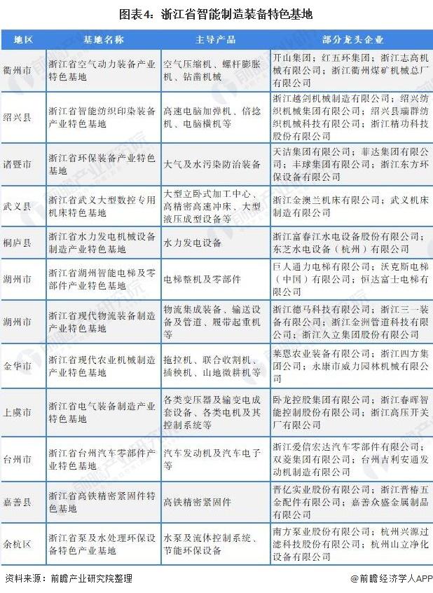 图表4:浙江省智能制造装备特色基地