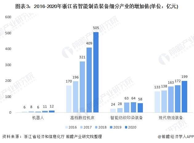 图表3:2016-2020年浙江省智能制造装备细分产业的增加值(单位:亿元)