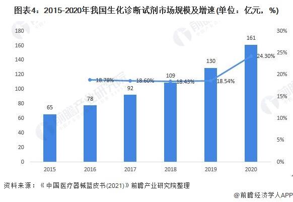 图表4:2015-2020年我国生化诊断试剂市场规模及增速(单位:亿元,%)