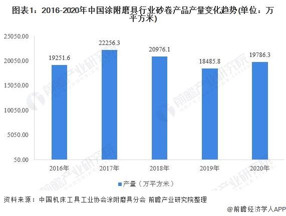 图表1:2016-2020年中国涂附磨具行业砂卷产品产量变化趋势(单位:万平方米)