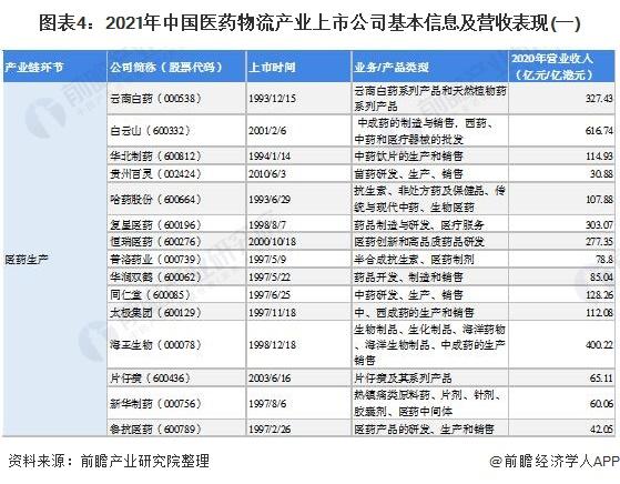 图表4:2021年中国医药物流产业上市公司基本信息及营收表现(一)