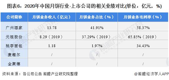 《【摩臣注册平台】【最全】2021年月饼行业上市公司全方位对比(附业务布局汇总、业绩对比、业务规划等)》