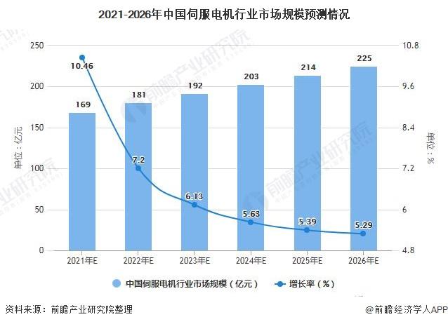 2021-2026年中国伺服电机行业市场规模预测情况