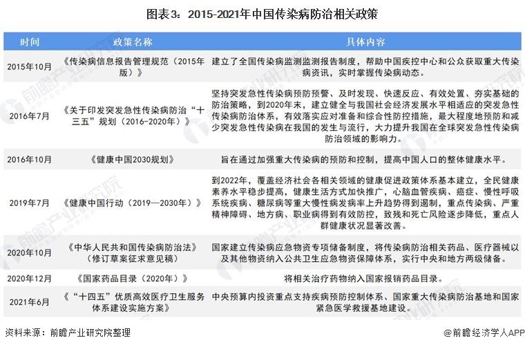 图表3:2015-2021年中国传染病防治相关政策