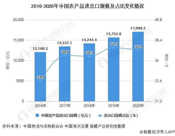 2016-2020年中国农产品进出口规模及占比变化情况