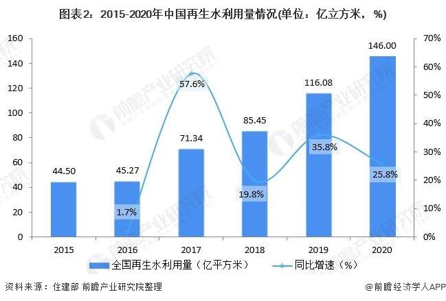 图表2:2015-2020年中国再生水利用量情况(单位:亿立方米,%)