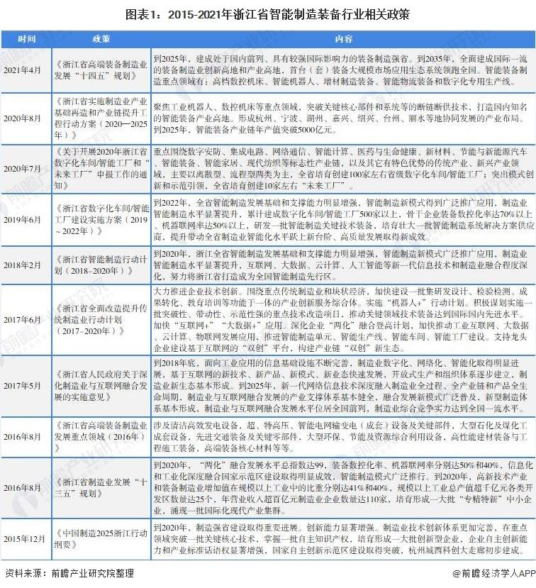 图表1:2015-2021年浙江省智能制造装备行业相关政策