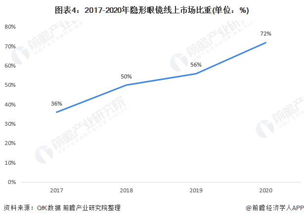 图表4:2017-2020年隐形眼镜线上市场比重(单位:%)