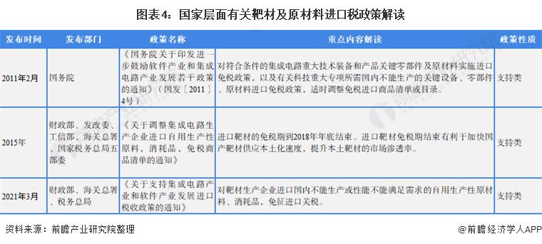 图表4:国家层面有关靶材及原材料进口税政策解读