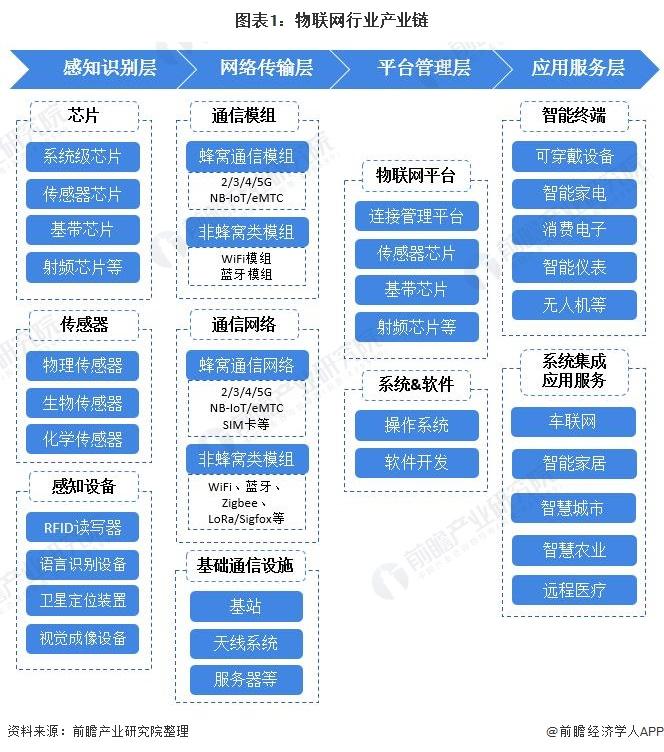 图表1:物联网行业产业链