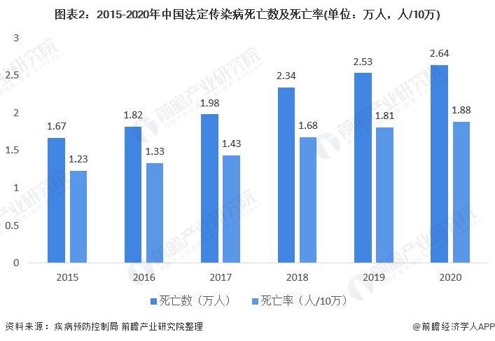 图表2:2015-2020年中国法定传染病死亡数及死亡率(单位:万人,人/10万)