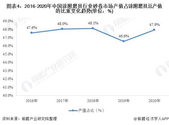 图表4:2016-2020年中国涂附磨具行业砂卷市场产值占涂附磨具总产值的比重变化趋势(单位:%)