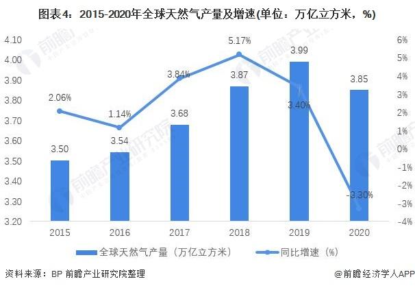 图表4:2015-2020年全球天然气产量及增速(单位:万亿立方米,%)