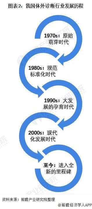 图表2:我国体外诊断行业发展历程