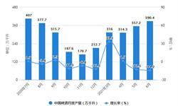 2021年1-6月中国啤酒行业产量规模及进出口市场分析 上半年啤酒出口量突破2亿升