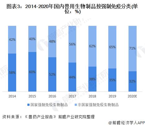 图表3:2014-2020年国内兽用生物制品按强制免疫分类(单位:%)