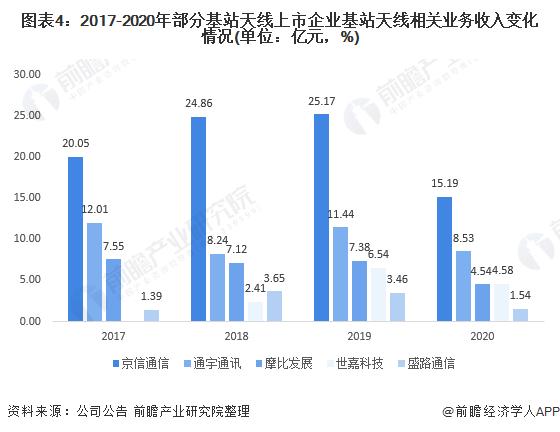 图表4:2017-2020年部分基站天线上市企业基站天线相关业务收入变化情况(单位:亿元,%)
