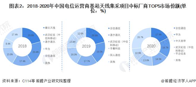 图表2:2018-2020年中国电信运营商基站天线集采项目中标厂商TOP5市场份额(单位:%)