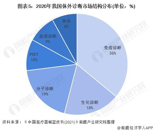 图表5:2020年我国体外诊断市场结构分布(单位:%)