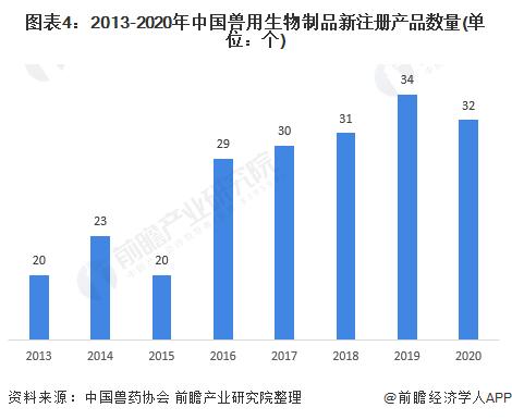 图表4:2013-2020年中国兽用生物制品新注册产品数量(单位:个)