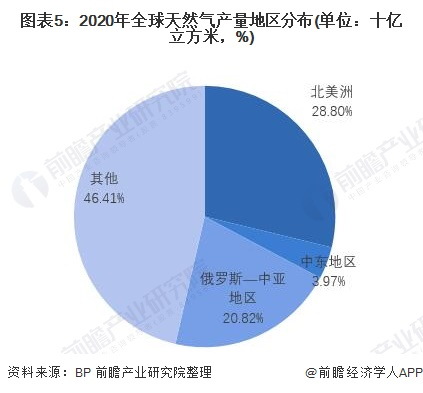 图表5:2020年全球天然气产量地区分布(单位:十亿立方米,%)