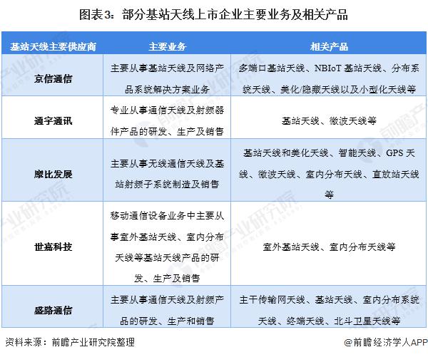 图表3:部分基站天线上市企业主要业务及相关产品