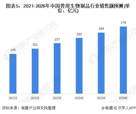 图表5:2021-2026年中国兽用生物制品行业销售额预测(单位:亿元)