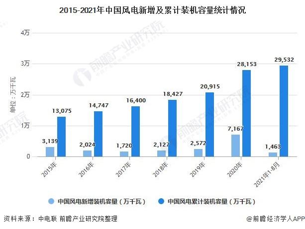 2015-2021年中国风电新增及累计装机容量统计情况