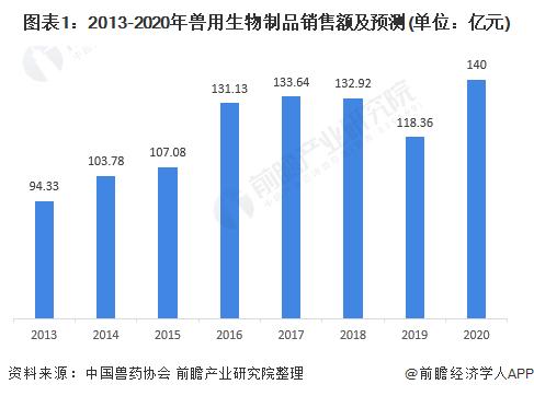 图表1:2013-2020年兽用生物制品销售额及预测(单位:亿元)