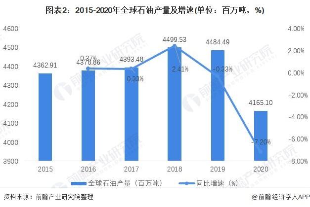 图表2:2015-2020年全球石油产量及增速(单位:百万吨,%)