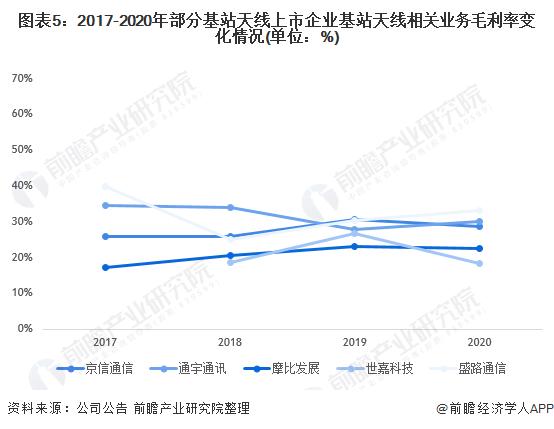 图表5:2017-2020年部分基站天线上市企业基站天线相关业务毛利率变化情况(单位:%)
