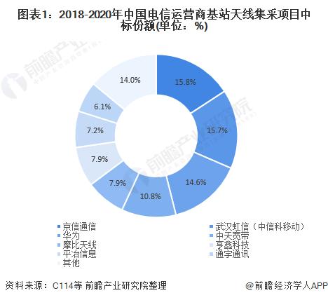 图表1:2018-2020年中国电信运营商基站天线集采项目中标份额(单位:%)