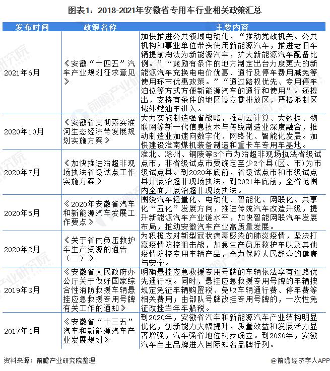 圖表1:2018-2021年安徽省專用車行業相關政策匯總