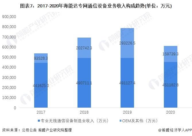 图表7:2017-2020年海能达专网通信设备业务收入构成趋势(单位:万元)