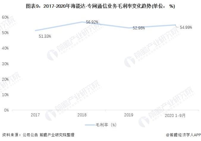 图表9:2017-2020年海能达-专网通信业务毛利率变化趋势(单位: %)