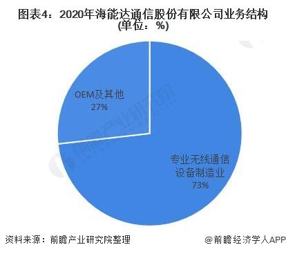 图表4:2020年海能达通信股份有限公司业务结构(单位:%)