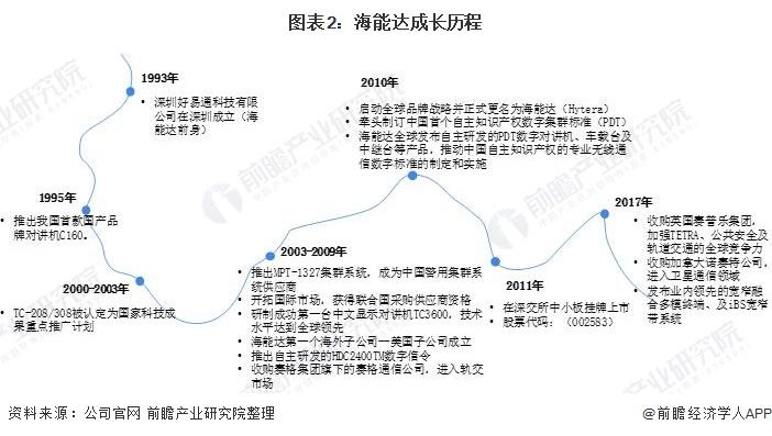 图表2:海能达成长历程