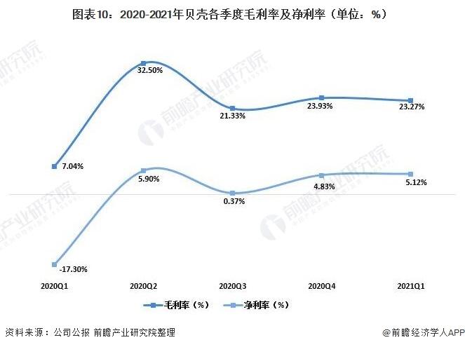 图表10:2020-2021年贝壳各季度毛利率及净利率(单位:%)