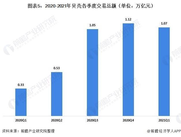 图表5:2020-2021年贝壳各季度交易总额(单位:万亿元)