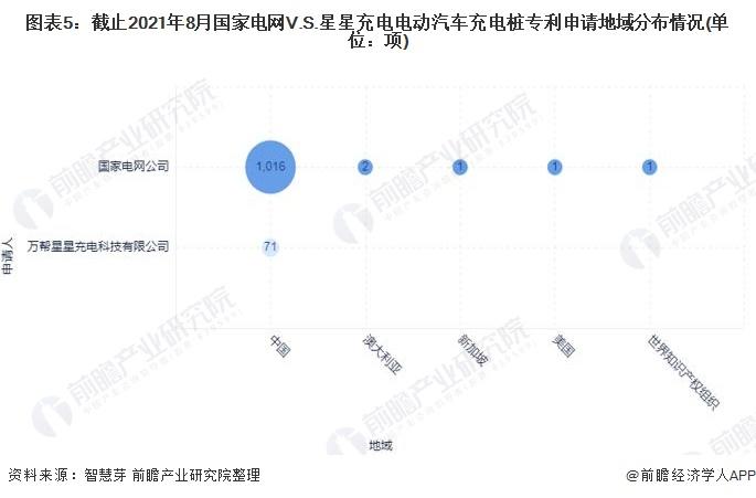 图表5:截止2021年8月国家电网V.S.星星充电电动汽车充电桩专利申请地域分布情况(单位:项)