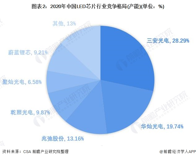 圖表2:2020年中國LED芯片行業競爭格局(產能)(單位:%)