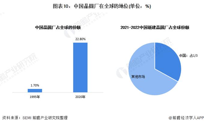 圖表10:中國晶圓廠在全球的地位(單位:%)