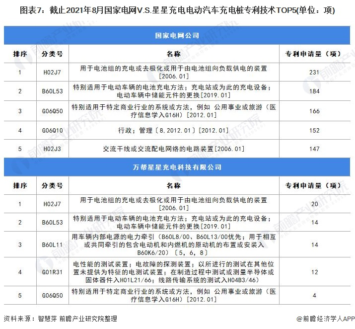 图表7:截止2021年8月国家电网V.S.星星充电电动汽车充电桩专利技术TOP5(单位:项)