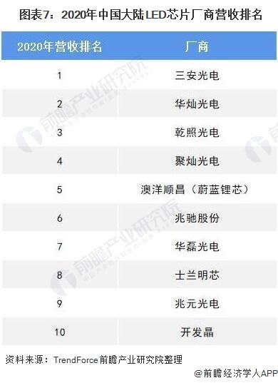 圖表7:2020年中國大陸LED芯片廠商營收排名