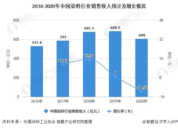 2016-2020年中国染料行业销售收入统计及增长情况