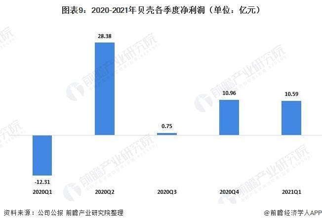 图表9:2020-2021年贝壳各季度净利润(单位:亿元)